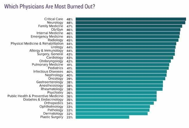 Burnout by Specialty