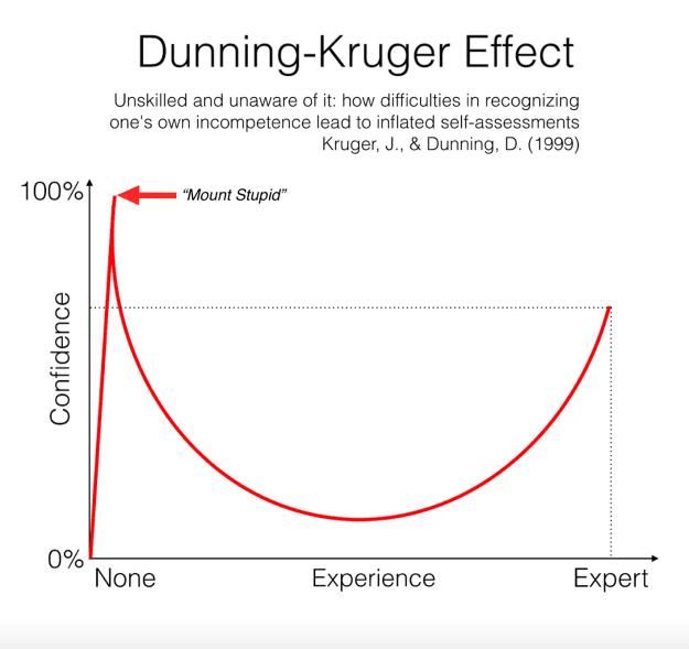 Duning Kruger