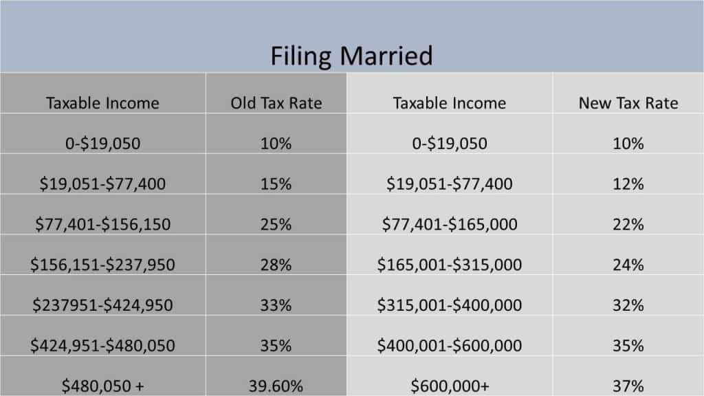Married filing jointly new versus old tax brackets