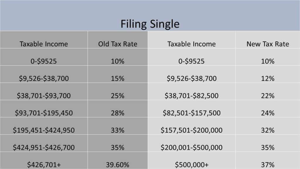 New versus old tax brackets single