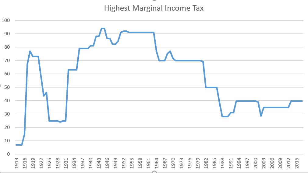 Historical Marginal Tax Rate