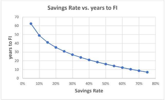 Savings Rate versus Financial Independence