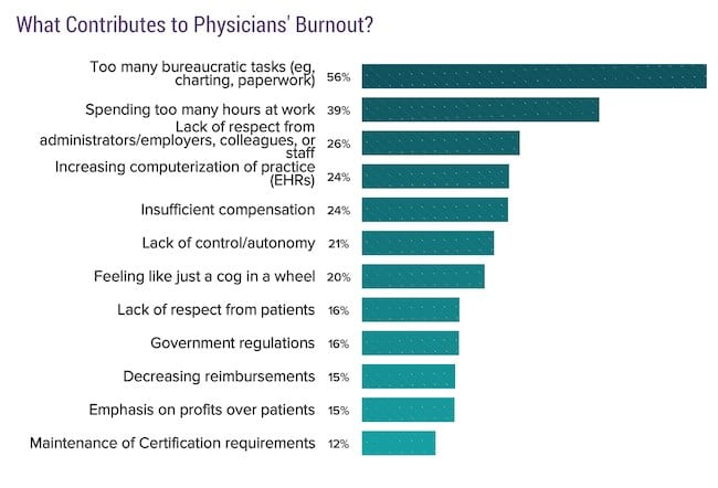 burnout contributors