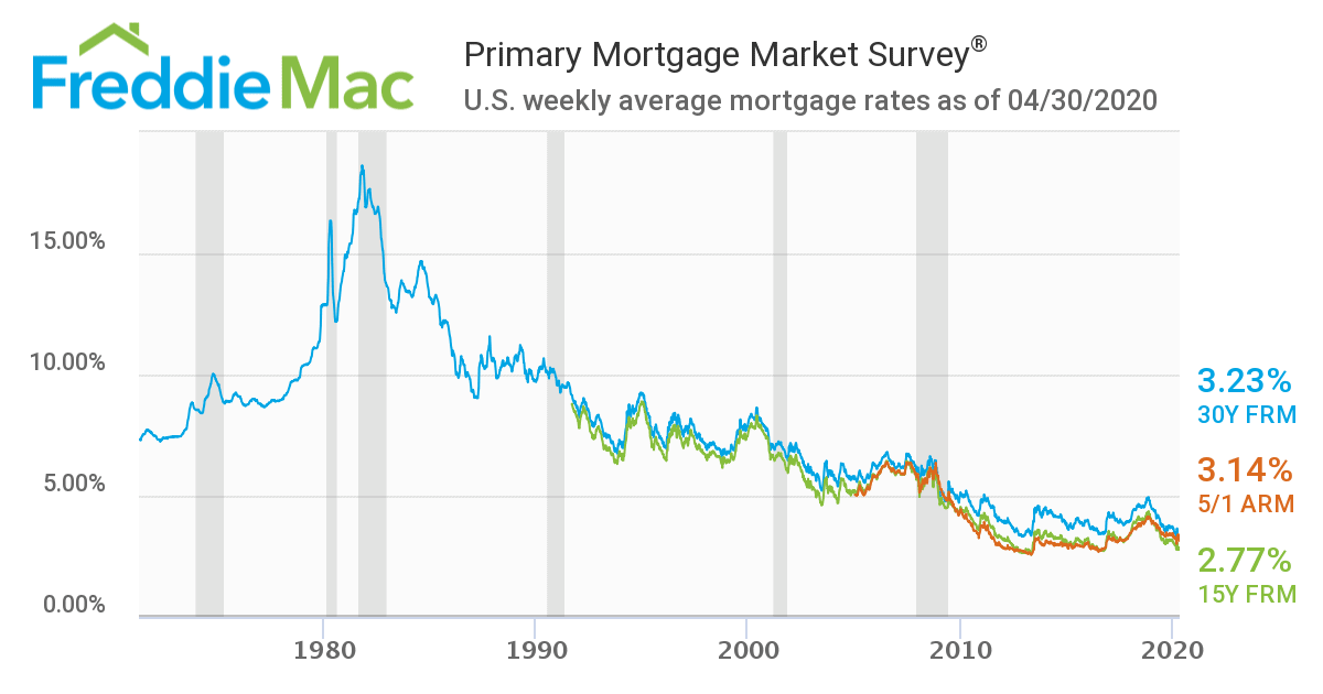 Mortgage Rates Last 50 Years