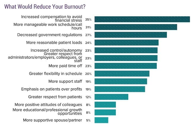What reduces burnout